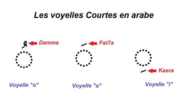 Voyelles Courtes